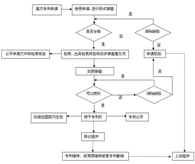 申请商标专利流程费用_办专利流程_专利缴费流程